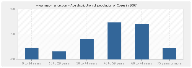 Age distribution of population of Cozes in 2007