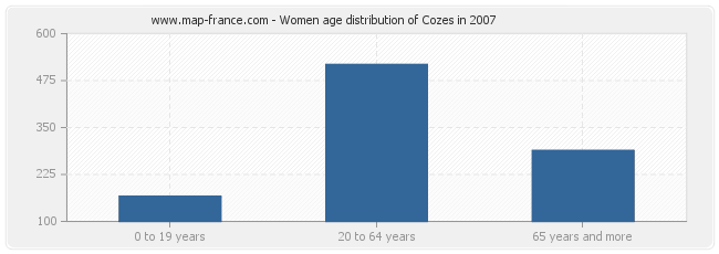 Women age distribution of Cozes in 2007