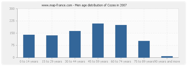 Men age distribution of Cozes in 2007