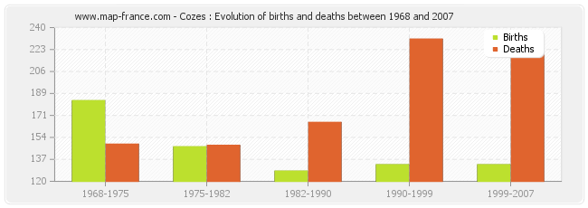 Cozes : Evolution of births and deaths between 1968 and 2007