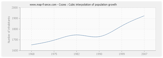 Cozes : Cubic interpolation of population growth