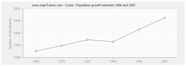 Population Cozes