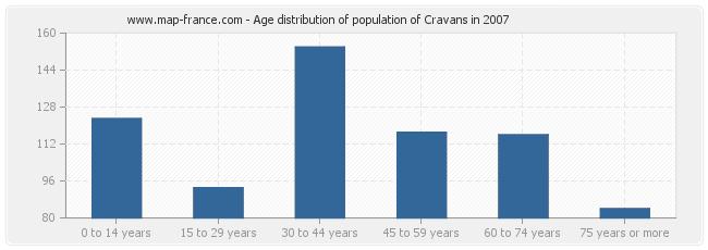 Age distribution of population of Cravans in 2007