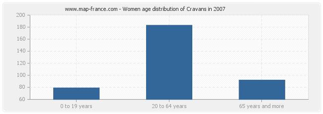 Women age distribution of Cravans in 2007