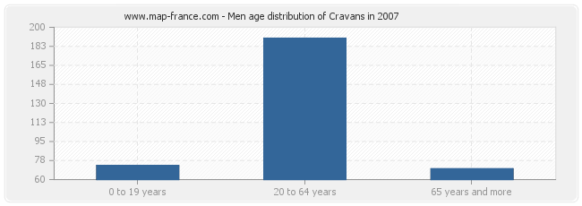 Men age distribution of Cravans in 2007