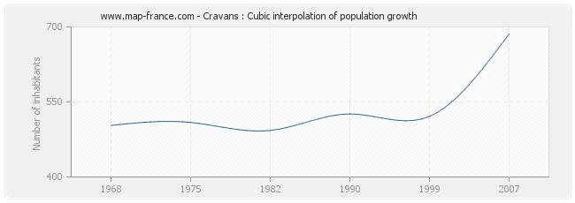 Cravans : Cubic interpolation of population growth