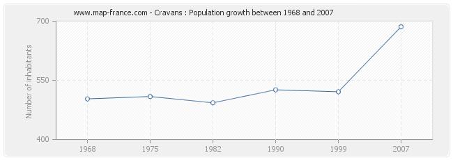 Population Cravans