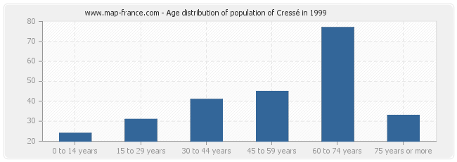 Age distribution of population of Cressé in 1999