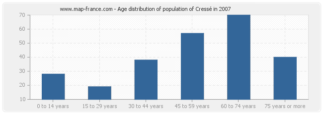 Age distribution of population of Cressé in 2007