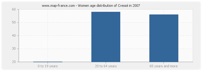 Women age distribution of Cressé in 2007