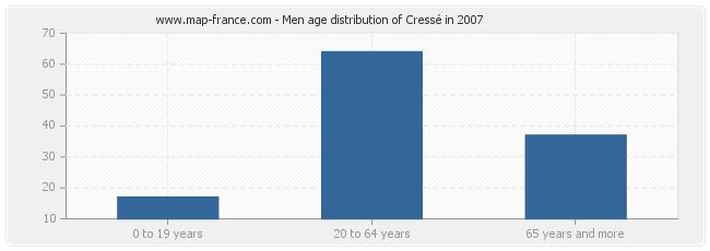 Men age distribution of Cressé in 2007