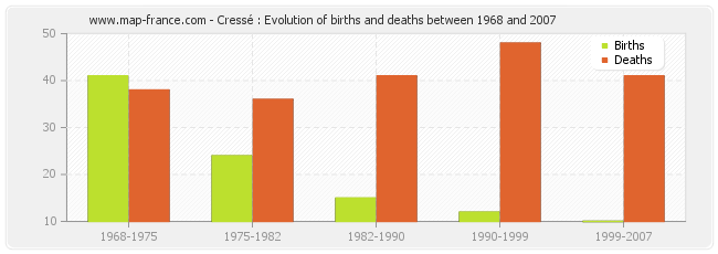 Cressé : Evolution of births and deaths between 1968 and 2007