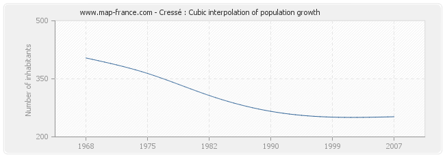Cressé : Cubic interpolation of population growth