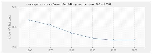 Population Cressé