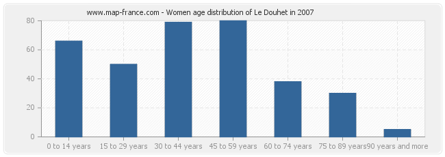 Women age distribution of Le Douhet in 2007