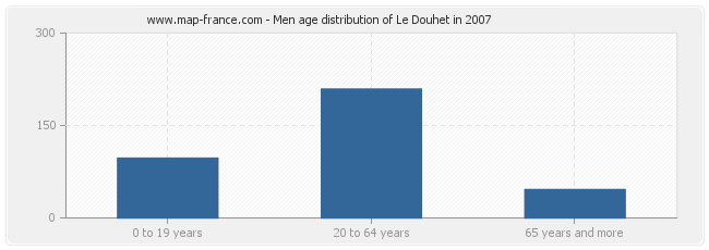 Men age distribution of Le Douhet in 2007