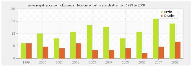 Écoyeux : Number of births and deaths from 1999 to 2008