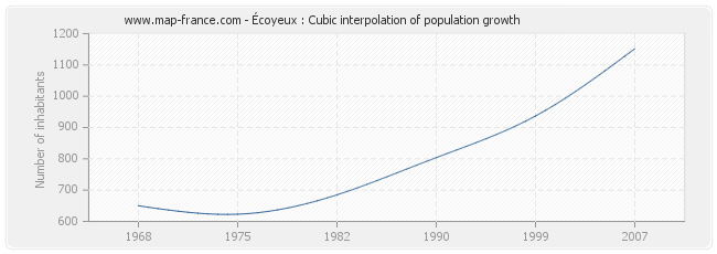 Écoyeux : Cubic interpolation of population growth