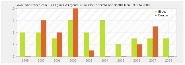 Les Églises-d'Argenteuil : Number of births and deaths from 1999 to 2008