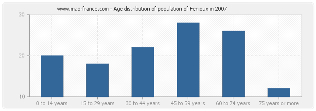 Age distribution of population of Fenioux in 2007