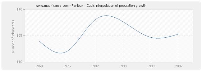 Fenioux : Cubic interpolation of population growth