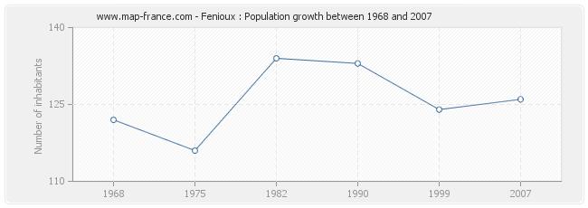 Population Fenioux