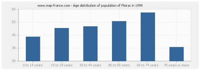 Age distribution of population of Floirac in 1999