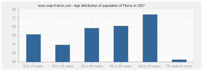 Age distribution of population of Floirac in 2007