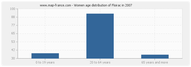 Women age distribution of Floirac in 2007