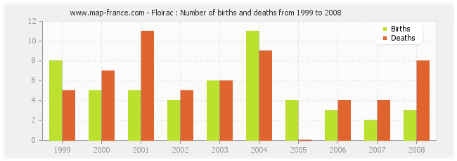 Floirac : Number of births and deaths from 1999 to 2008