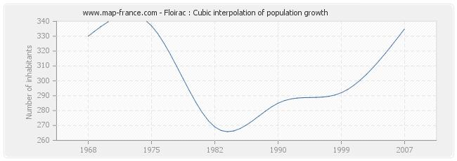 Floirac : Cubic interpolation of population growth