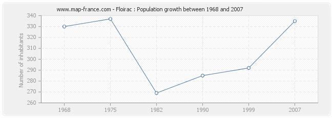 Population Floirac