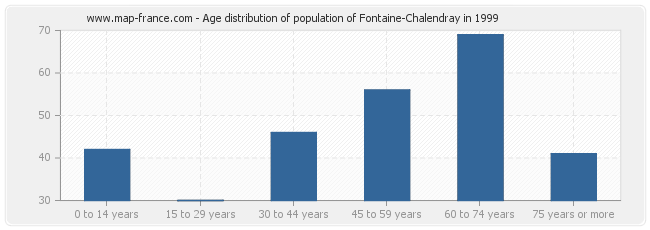 Age distribution of population of Fontaine-Chalendray in 1999