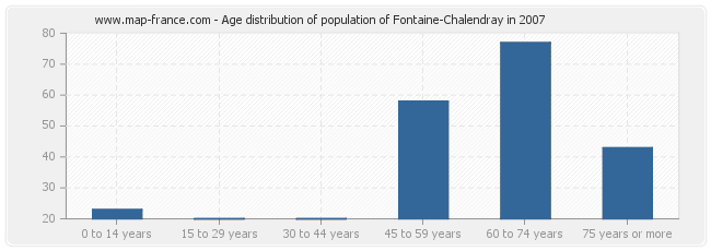Age distribution of population of Fontaine-Chalendray in 2007
