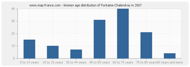 Women age distribution of Fontaine-Chalendray in 2007