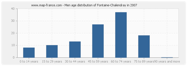 Men age distribution of Fontaine-Chalendray in 2007