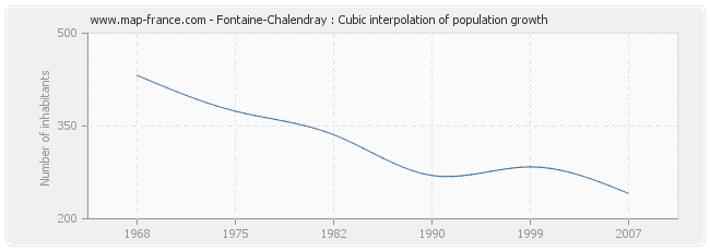 Fontaine-Chalendray : Cubic interpolation of population growth