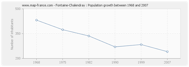 Population Fontaine-Chalendray