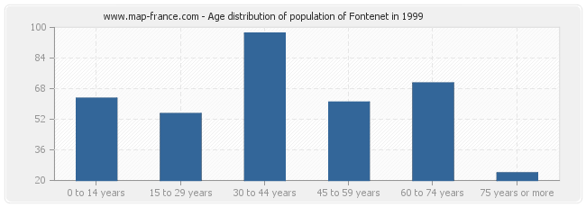 Age distribution of population of Fontenet in 1999