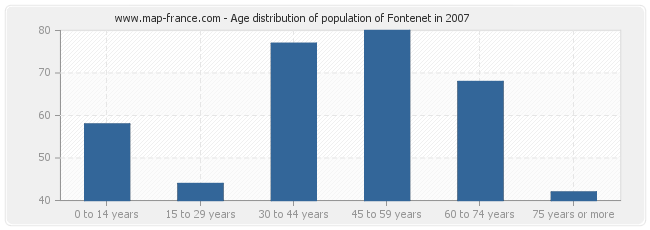 Age distribution of population of Fontenet in 2007