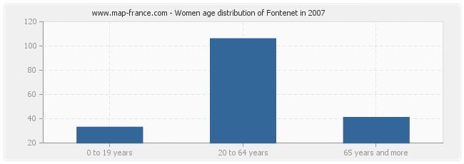 Women age distribution of Fontenet in 2007