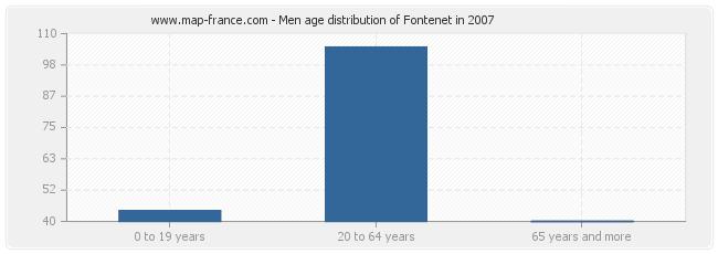Men age distribution of Fontenet in 2007