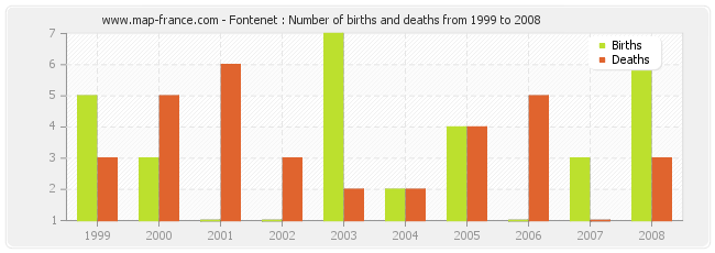 Fontenet : Number of births and deaths from 1999 to 2008
