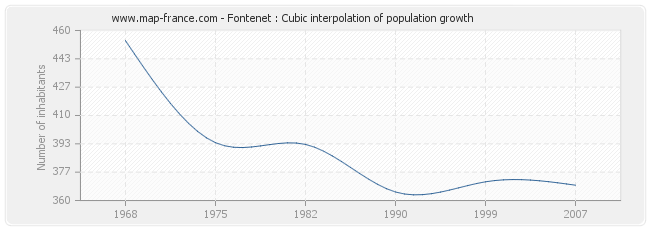 Fontenet : Cubic interpolation of population growth