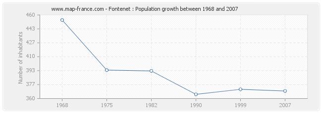 Population Fontenet