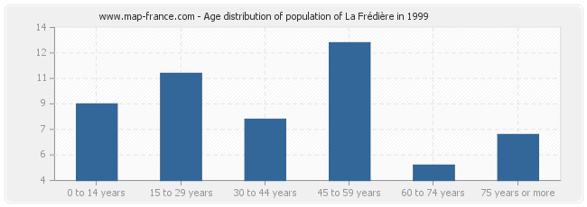 Age distribution of population of La Frédière in 1999