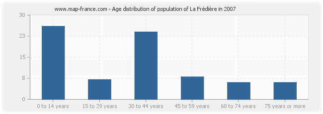 Age distribution of population of La Frédière in 2007