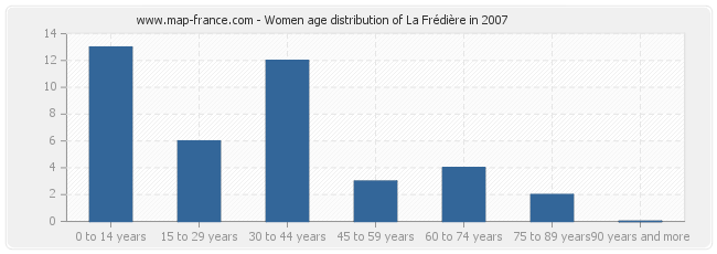 Women age distribution of La Frédière in 2007