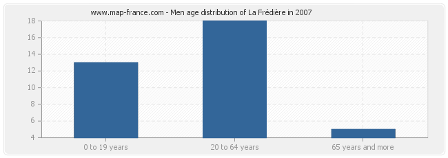 Men age distribution of La Frédière in 2007