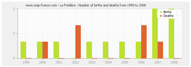 La Frédière : Number of births and deaths from 1999 to 2008
